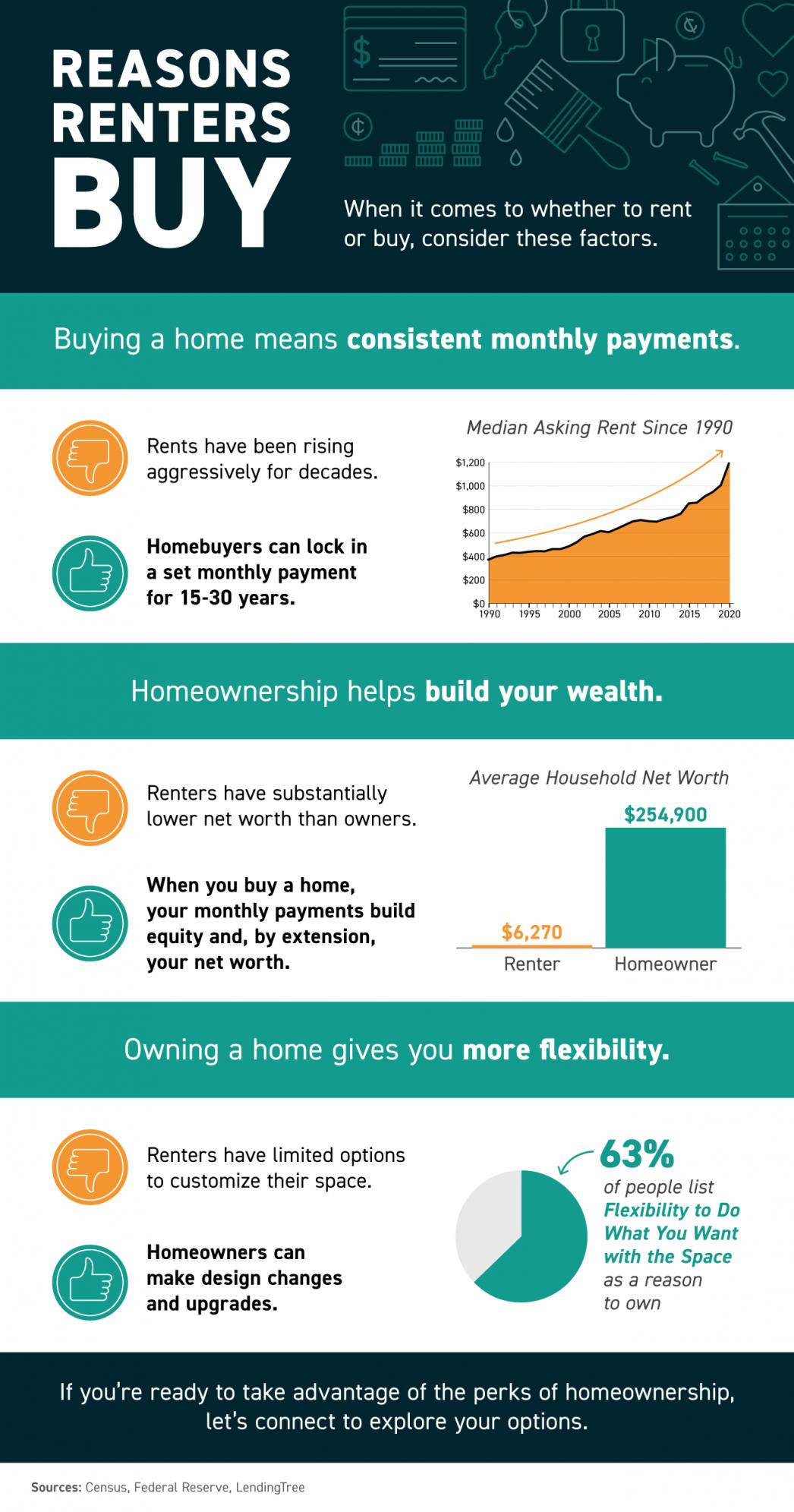 Reasons Renters Buy [INFOGRAPHIC] | MyKCM